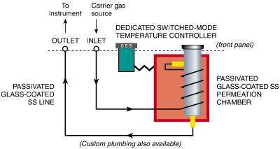 Model 150 plumbing