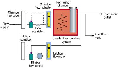Model 230 plumbing