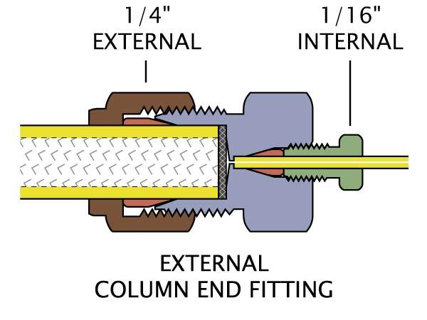 Valco preparative and semi column end fittings