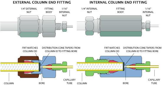 Valco hplc column end fittings