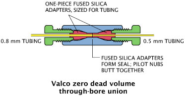 Valco through-type union